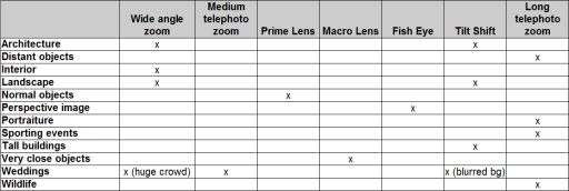 lenses and usage